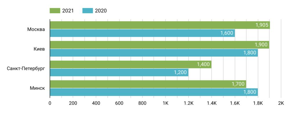 Сравнение медианы зарплат 2020 и 2021 гг. в разрезе городов