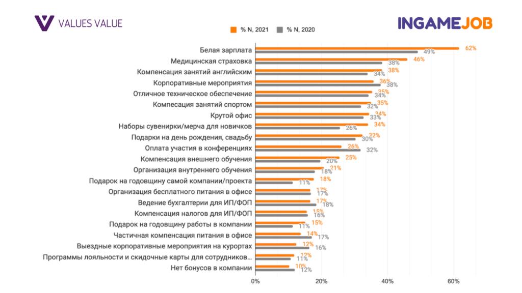 Большой Зарплатный Опрос Геймдева 2021 - Boost InGame Job
