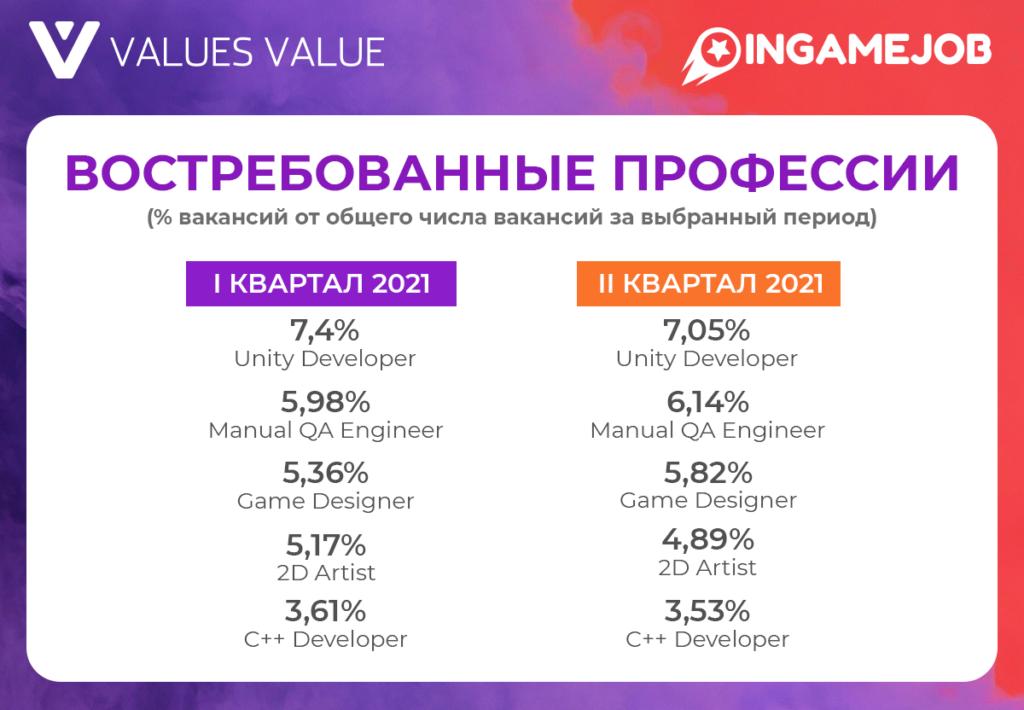 Обзор рынка труда геймдева: I и II кварталы 2021 - Boost InGame Job